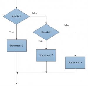 Menentukan Grade Nilai Dengan Python